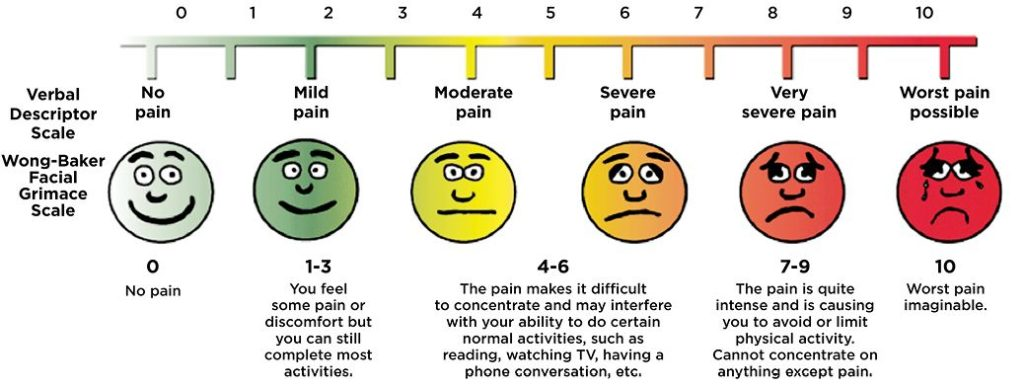Painful periods trial scale