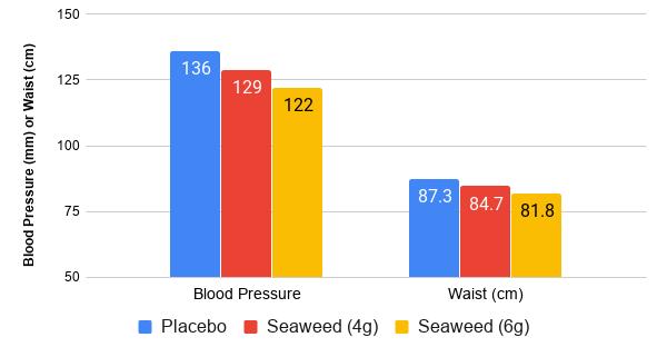 blood pressure control with seaweed dietary supplements after 8 weeks of eating seaweed